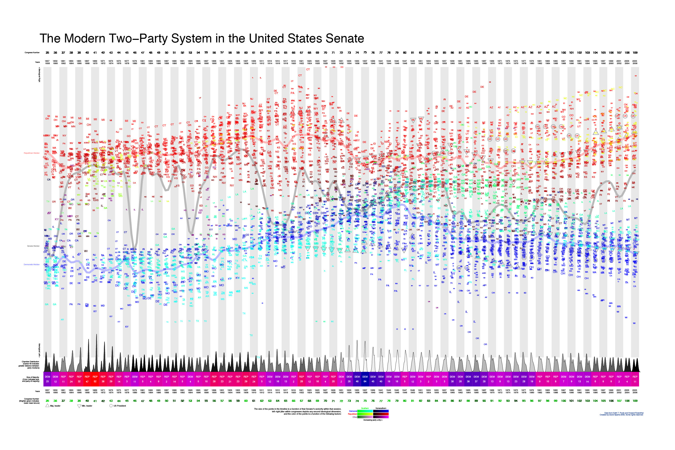 The Modern Two-Party System in the United States Senate