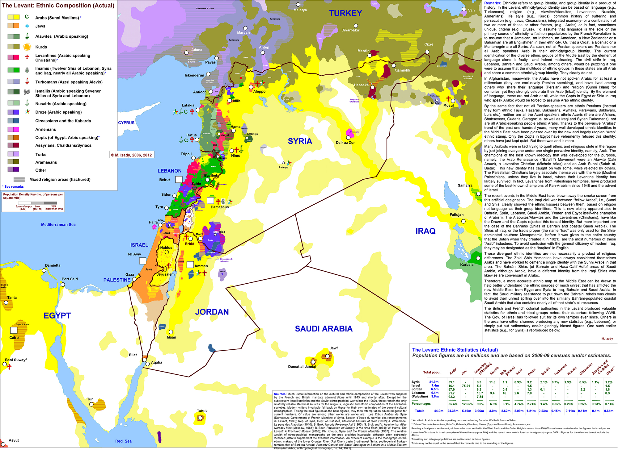 The Levant - Ethnic Composition